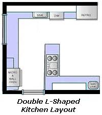 best kitchen guide basics designs layouts