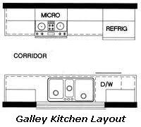 Two Wall Kitchen Layout Images Galleries With A Bite