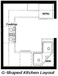 Best Kitchen Guide   Basics U0026 Designs   Layouts . Part 57